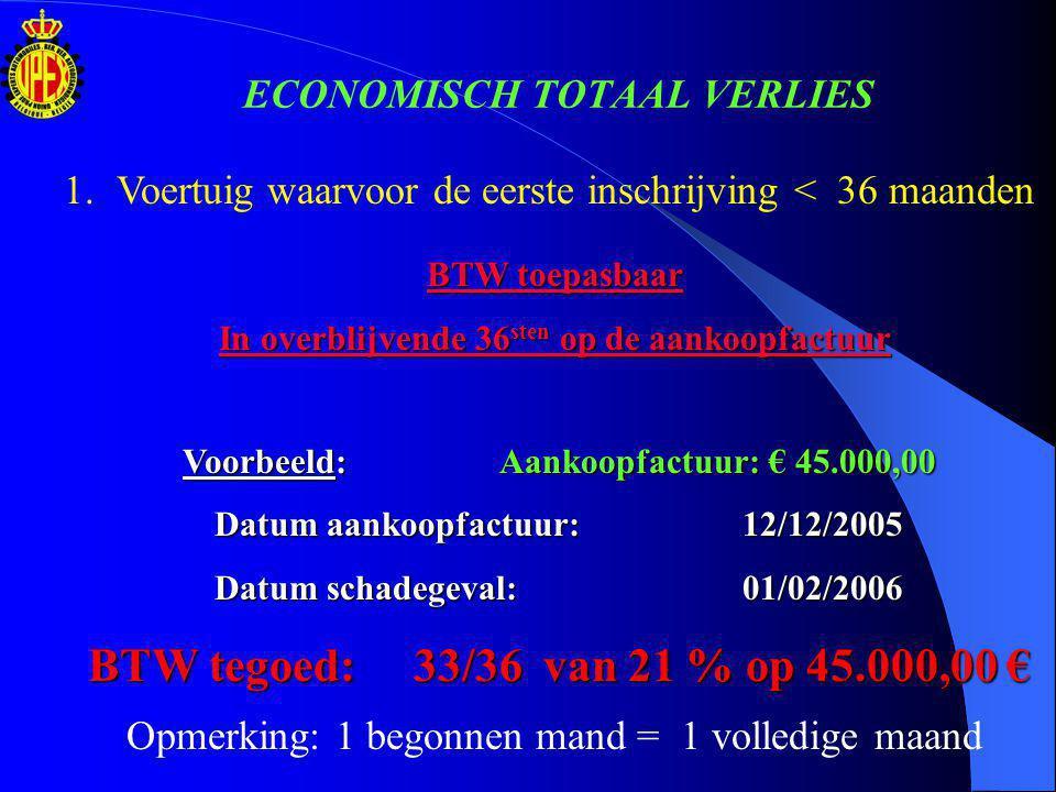 ECONOMISCH TOTAAL VERLIES