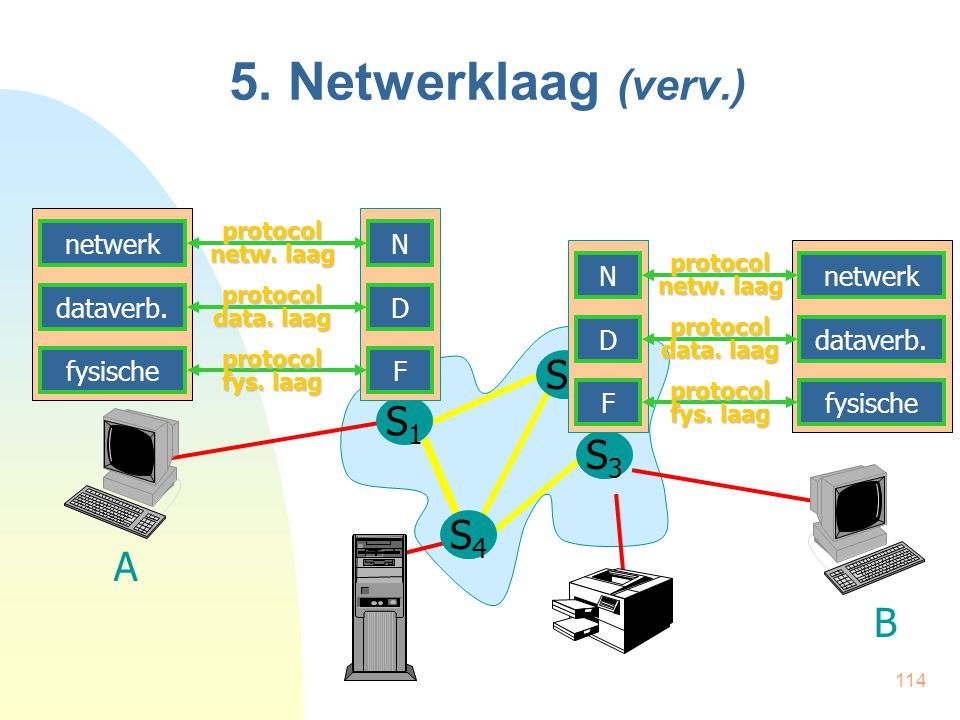 5. Netwerklaag (verv.) S2 S1 S3 S4 A B N D F netwerk dataverb.