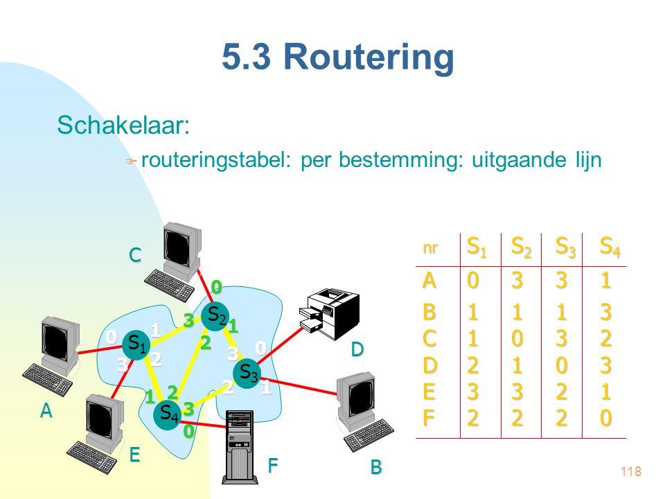 5.3 Routering Schakelaar: