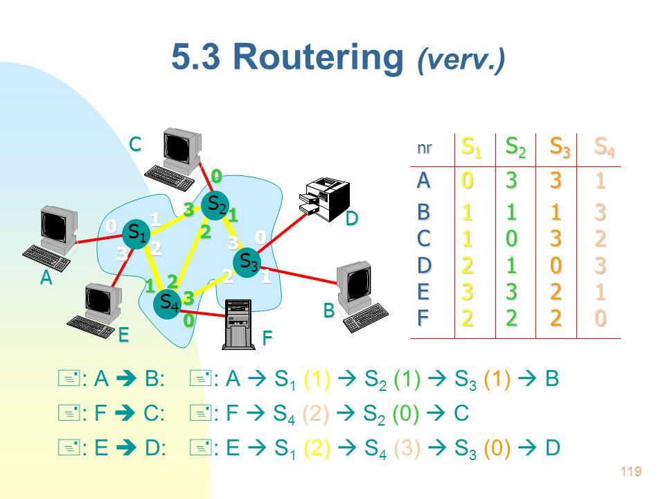 5.3 Routering (verv.) A. B. S4. S3. D. F. E. S1. C. S2. 1. 2. 3. nr S1 S2 S3 S4. A 0 3 3 1.