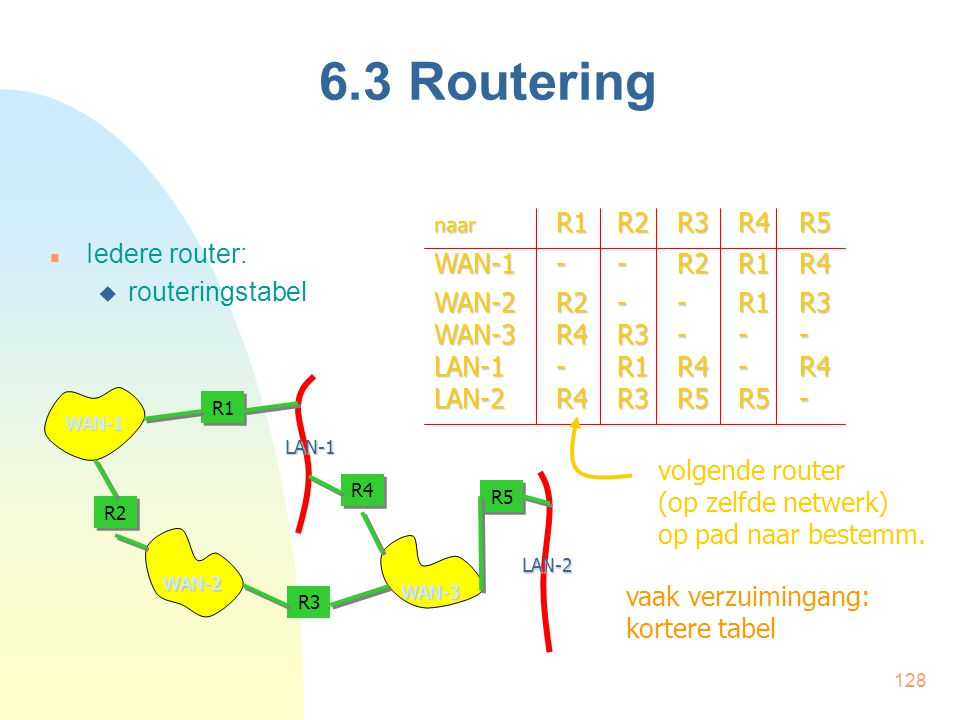 6.3 Routering WAN-1 - - R2 R1 R4 Iedere router: WAN-2 R2 - - R1 R3