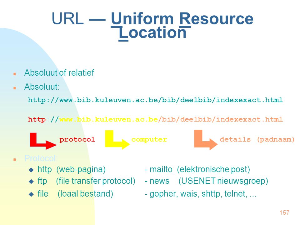 URL — Uniform Resource Location