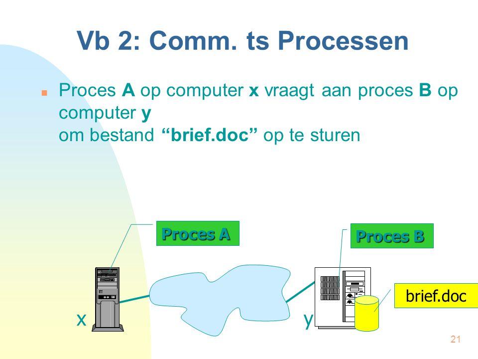 Vb 2: Comm. ts Processen x y
