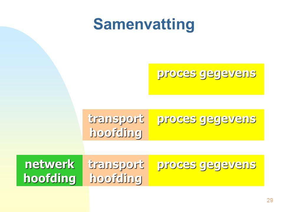 Samenvatting proces gegevens proces gegevens transport hoofding