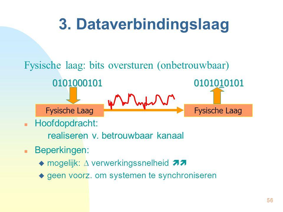 3. Dataverbindingslaag Fysische laag: bits oversturen (onbetrouwbaar)
