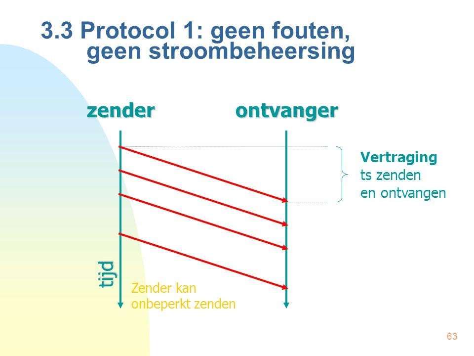 3.3 Protocol 1: geen fouten, geen stroombeheersing