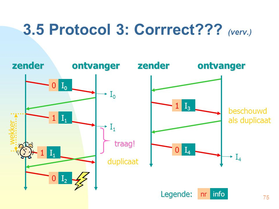 3.5 Protocol 3: Corrrect (verv.)