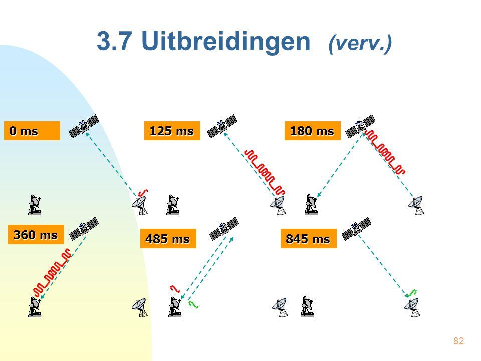 3.7 Uitbreidingen (verv.) 0 ms 125 ms 180 ms 360 ms 485 ms 845 ms