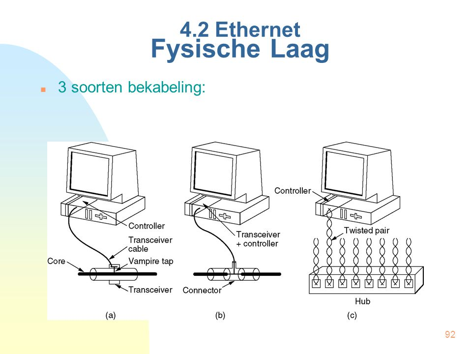4.2 Ethernet Fysische Laag