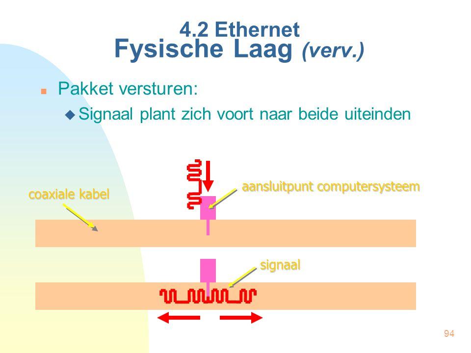 4.2 Ethernet Fysische Laag (verv.)