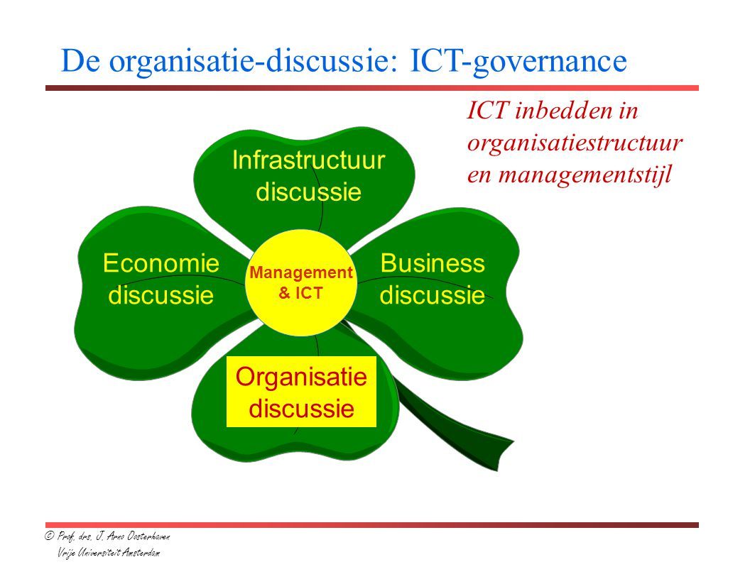 De organisatie-discussie: ICT-governance