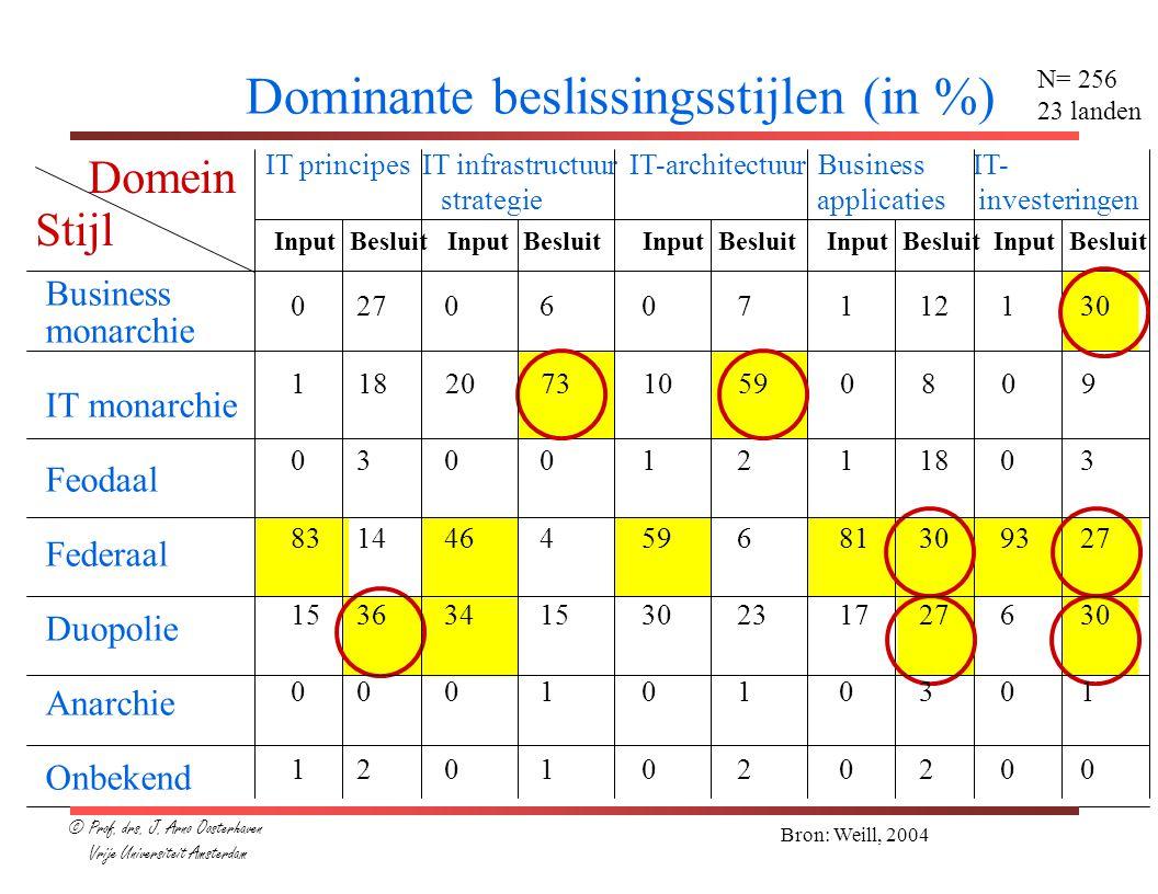 Dominante beslissingsstijlen (in %)