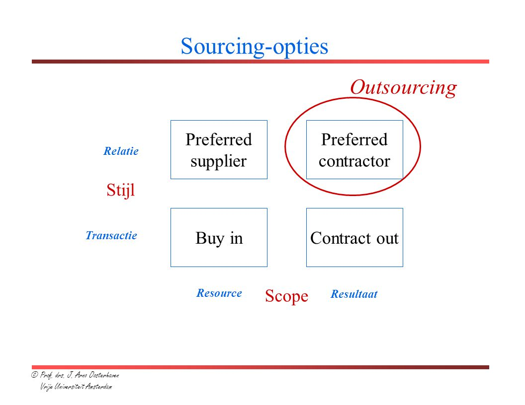 Sourcing-opties Outsourcing Preferred supplier Preferred contractor