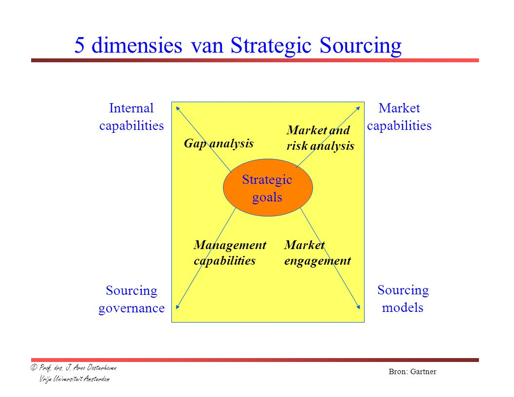5 dimensies van Strategic Sourcing