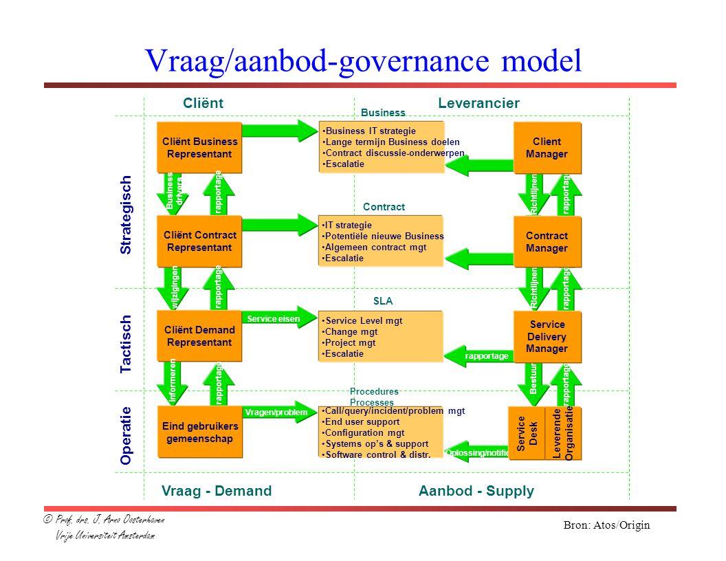 Vraag/aanbod-governance model