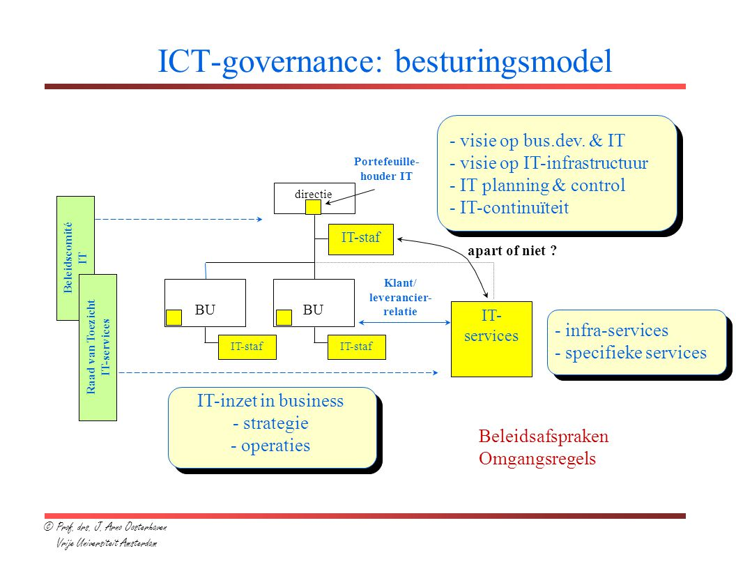 de organisatie-discussie  ict-governance
