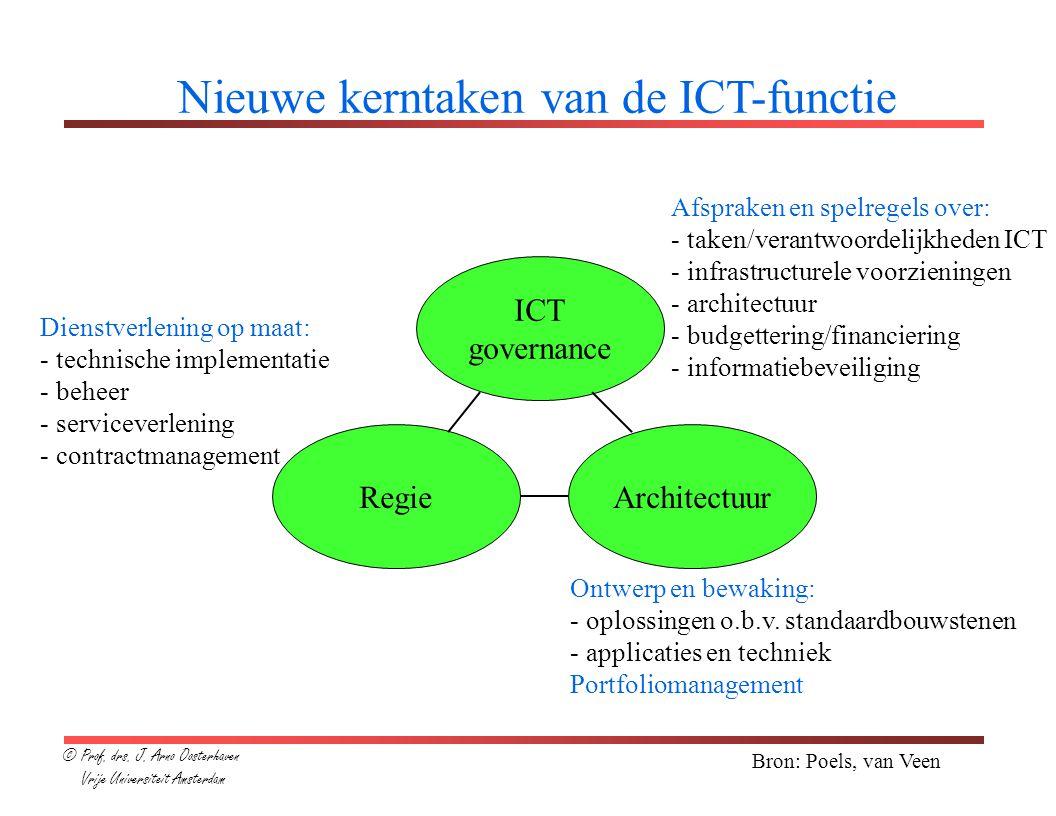 Nieuwe kerntaken van de ICT-functie