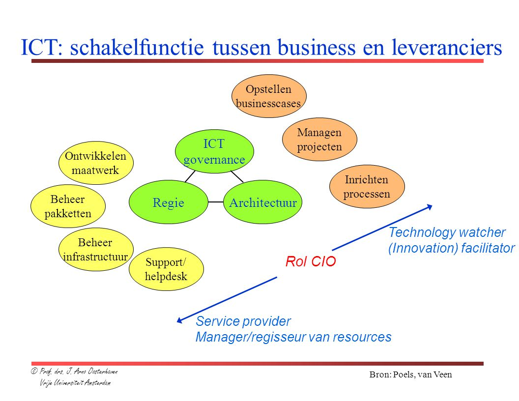 ICT: schakelfunctie tussen business en leveranciers