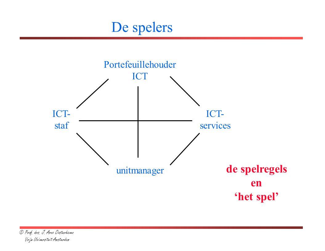 De spelers de spelregels en 'het spel' Portefeuillehouder ICT ICT-