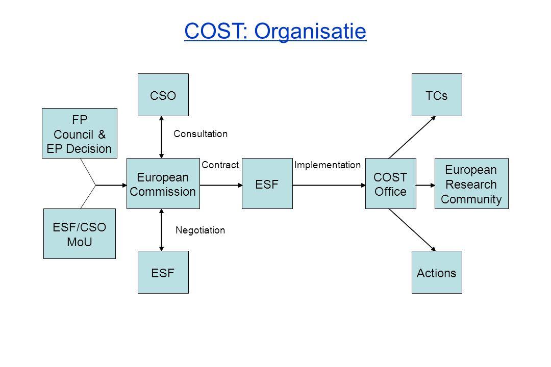 COST: Organisatie CSO TCs FP Council & EP Decision European European