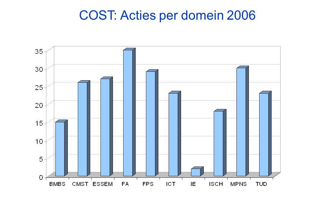 COST: Acties per domein 2006