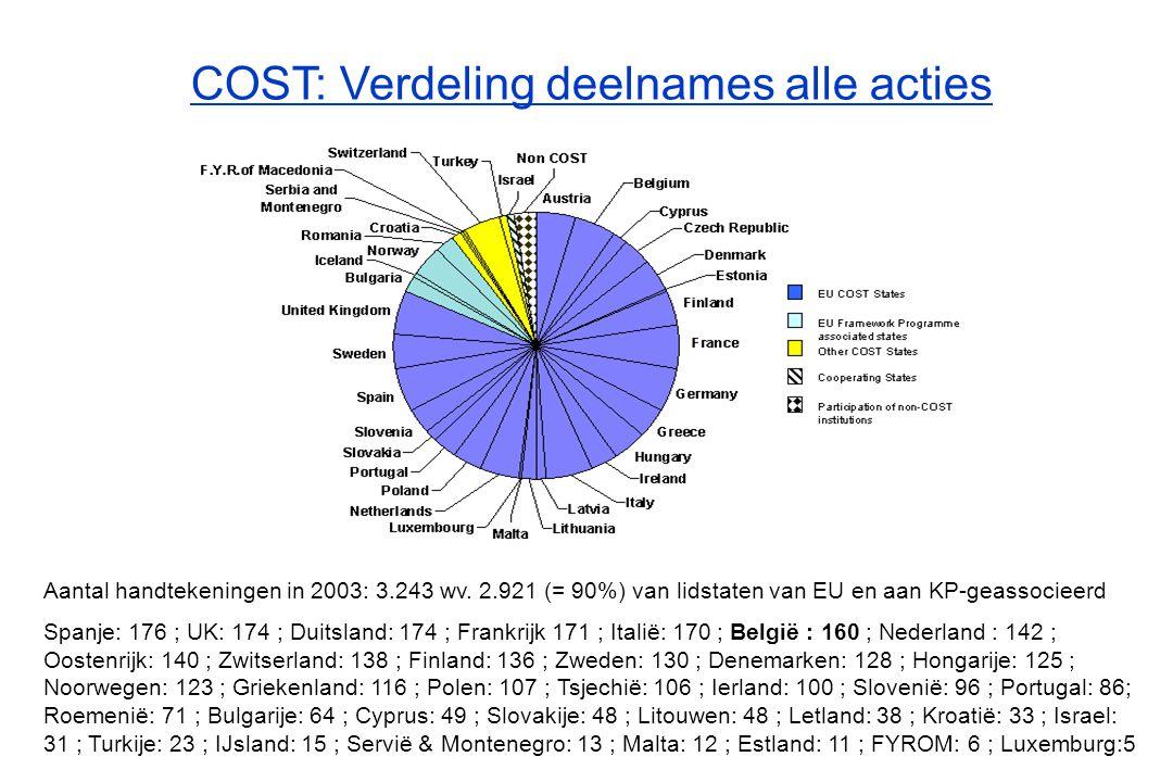 COST: Verdeling deelnames alle acties