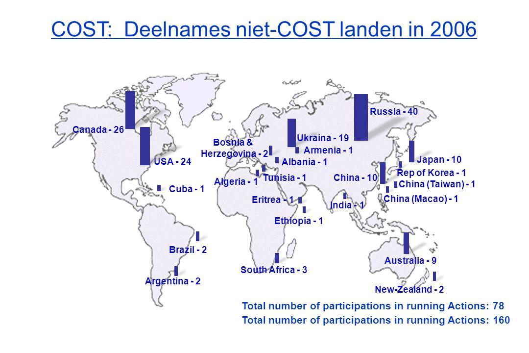 COST: Deelnames niet-COST landen in 2006