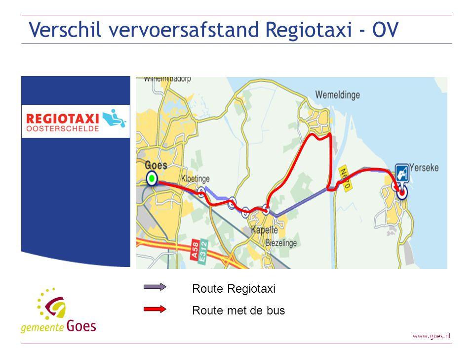 Verschil vervoersafstand Regiotaxi - OV