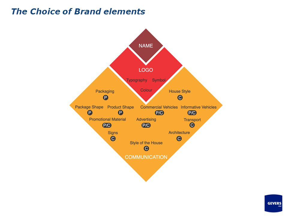 The Choice of Brand elements