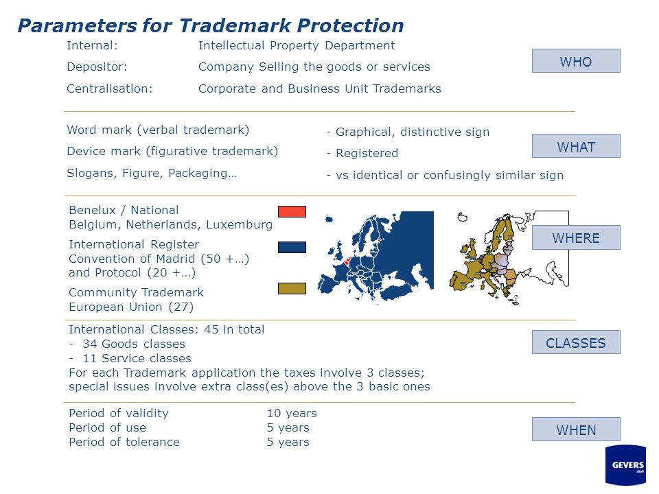 Parameters for Trademark Protection