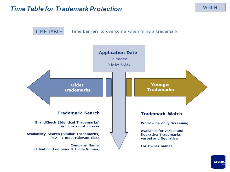 Time Table for Trademark Protection