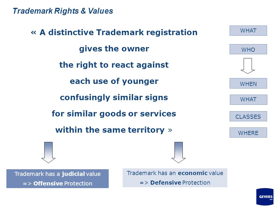 Trademark Rights & Values