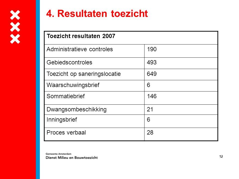 4. Resultaten toezicht Toezicht resultaten 2007