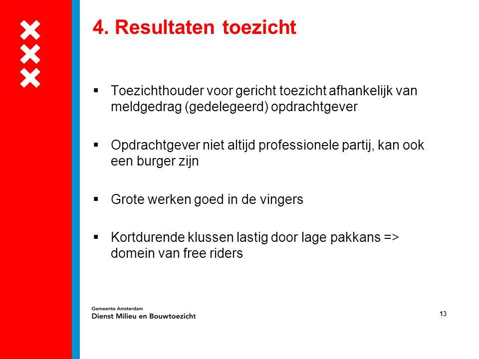 4. Resultaten toezicht Toezichthouder voor gericht toezicht afhankelijk van meldgedrag (gedelegeerd) opdrachtgever.