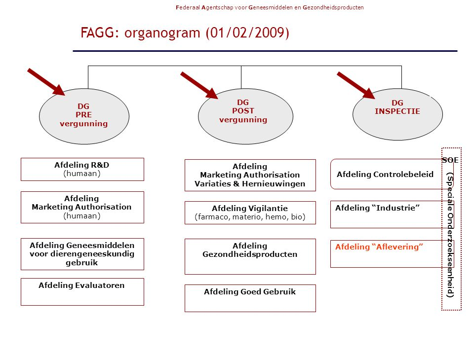 FAGG: organogram (01/02/2009) DG POST vergunning DG INSPECTIE