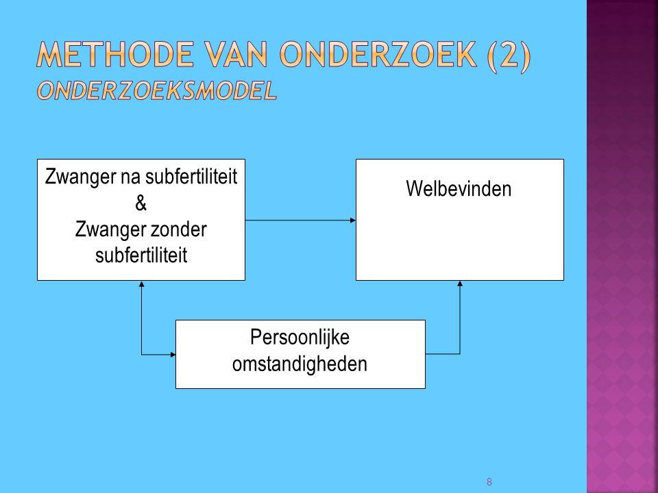 Methode van onderzoek (2) Onderzoeksmodel