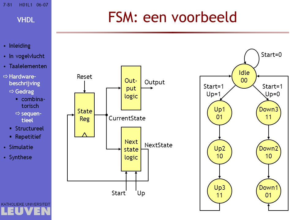 FSM: een voorbeeld Start=0 Idle 00 Out- put logic Reset Output Start=1