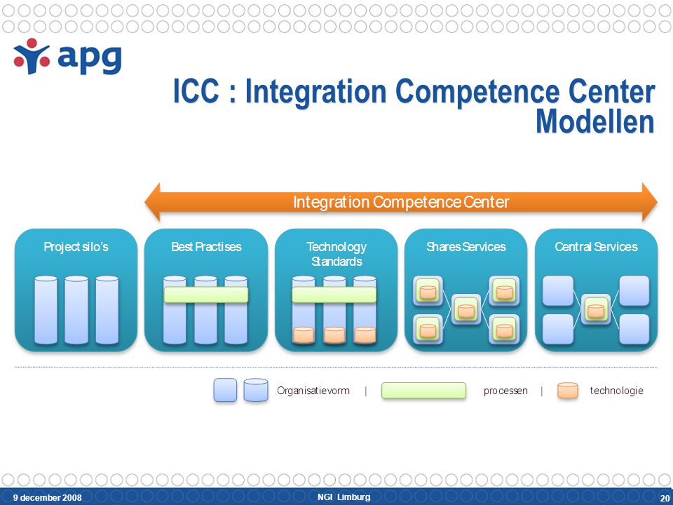 ICC : APG model Activiteit / Model Project Silo's Best Practises