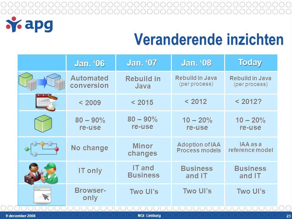 SOA is complex IBM: Service Integration Maturity Model 24 Silo