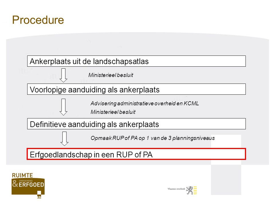 Procedure Ankerplaats uit de landschapsatlas