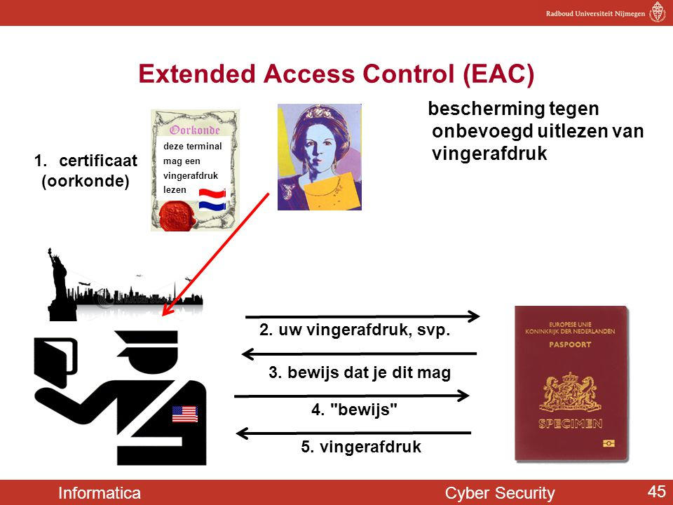 Extended Access Control (EAC)