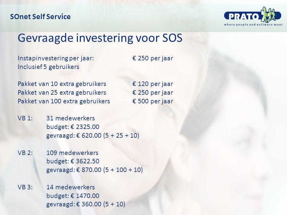 Gevraagde investering voor SOS