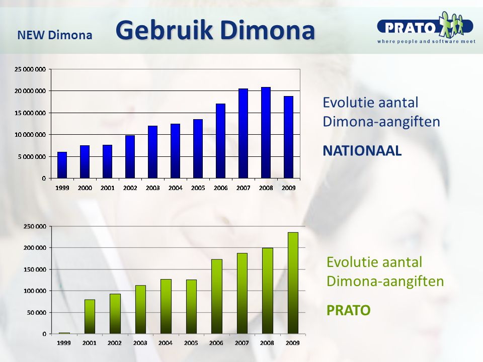 NEW Dimona Gebruik Dimona