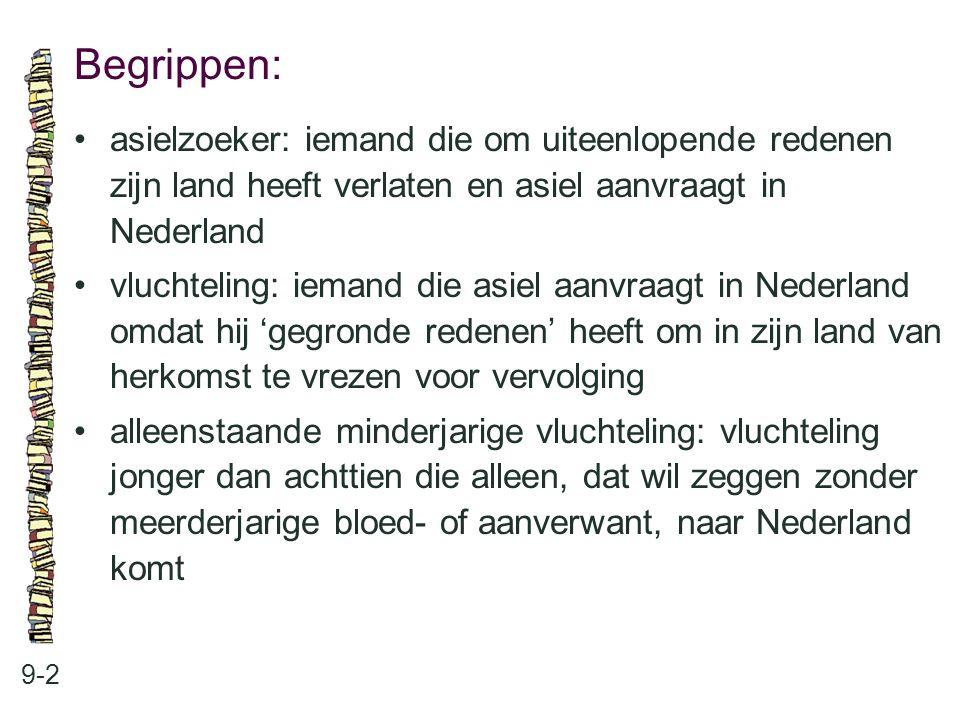 Begrippen: • asielzoeker: iemand die om uiteenlopende redenen zijn land heeft verlaten en asiel aanvraagt in Nederland.