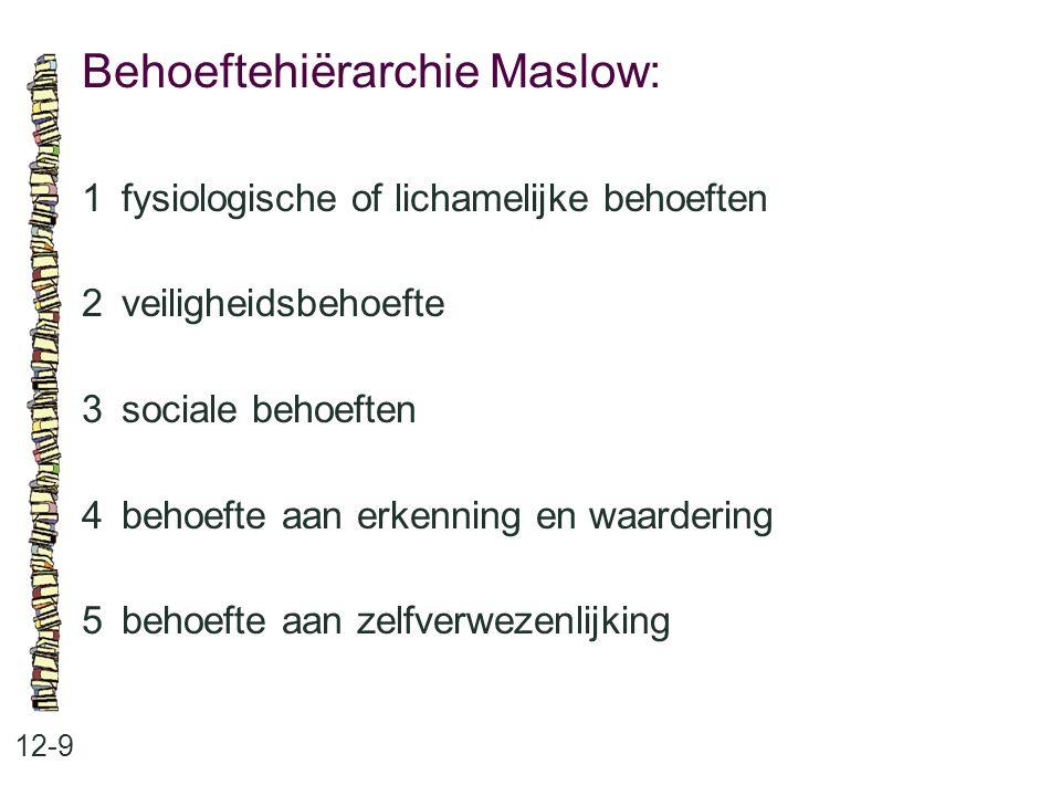 Behoeftehiërarchie Maslow: