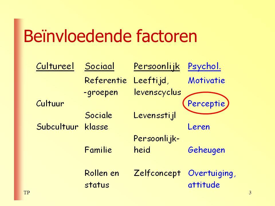 Beïnvloedende factoren