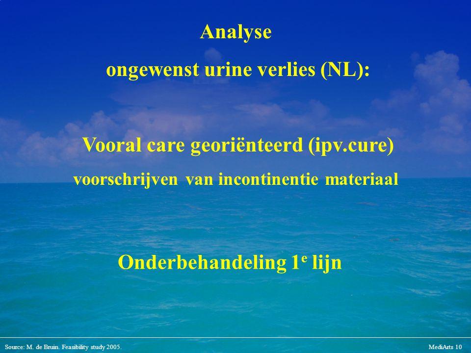 ongewenst urine verlies (NL):