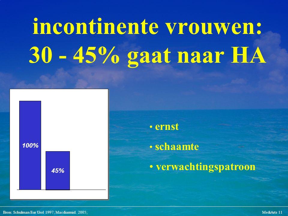 incontinente vrouwen: 30 - 45% gaat naar HA
