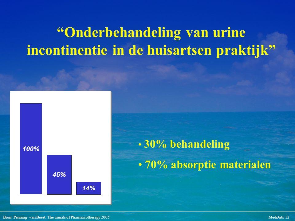 Onderbehandeling van urine incontinentie in de huisartsen praktijk
