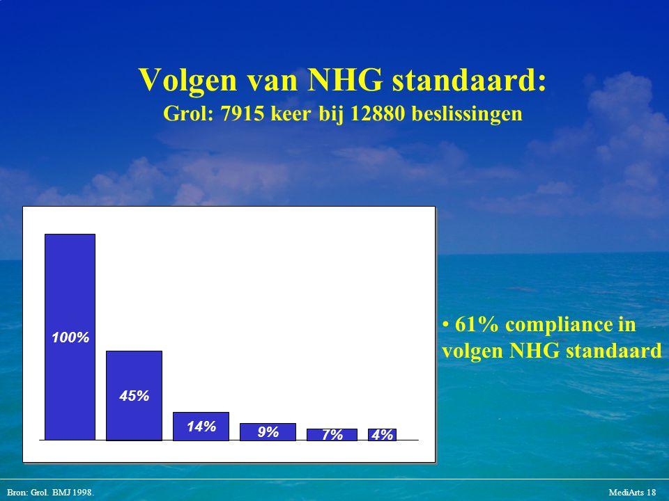 Volgen van NHG standaard: Grol: 7915 keer bij 12880 beslissingen